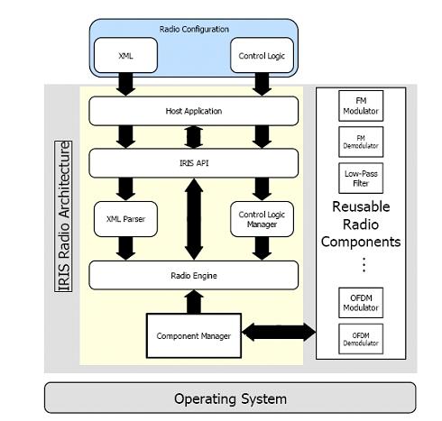 Iris 2.0 architecture