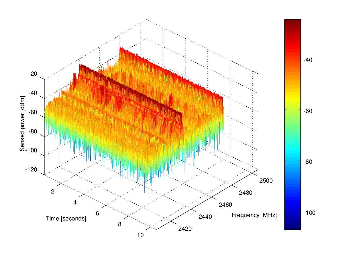 3D plot of multiple FFT sweeps